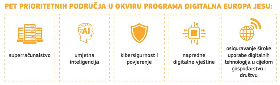 EU fondovi digitalna transformacija