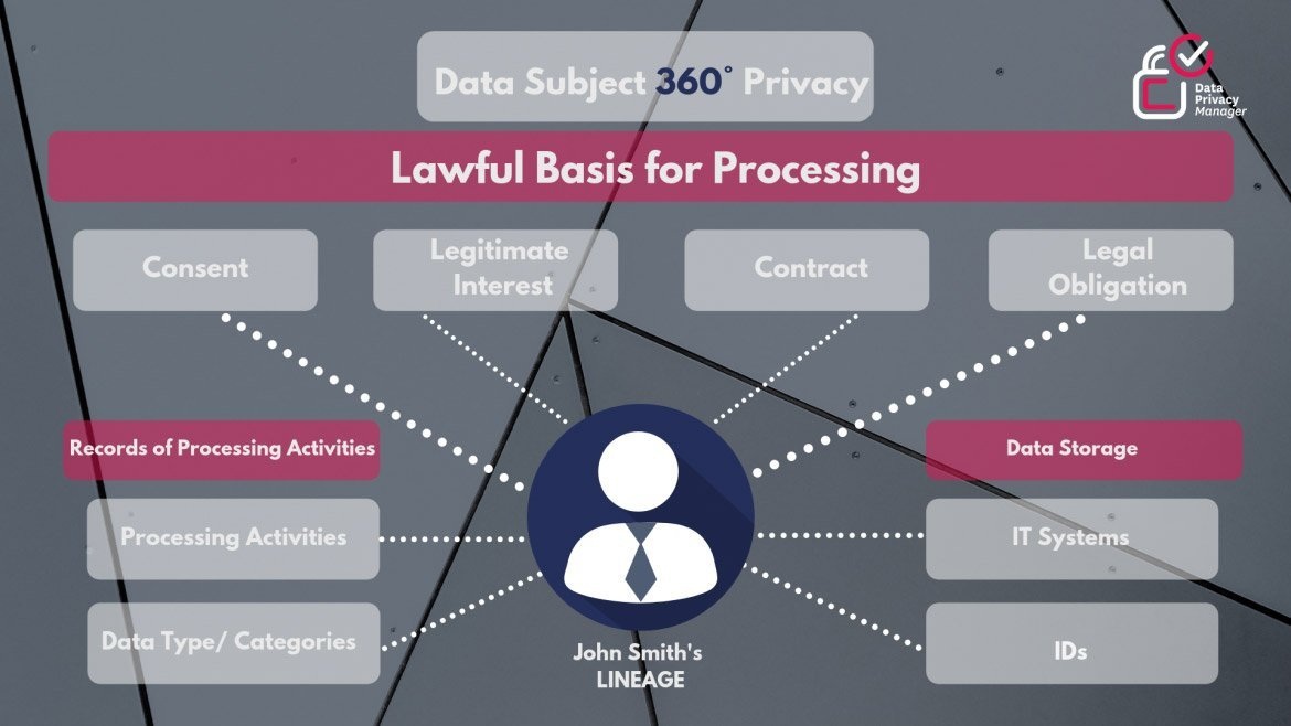 Records of data processing activities