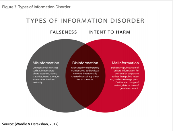 Types of disinformation