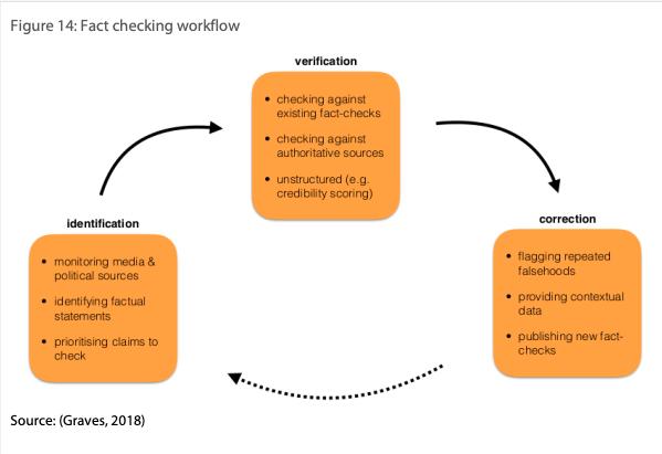 Fact checking workflow