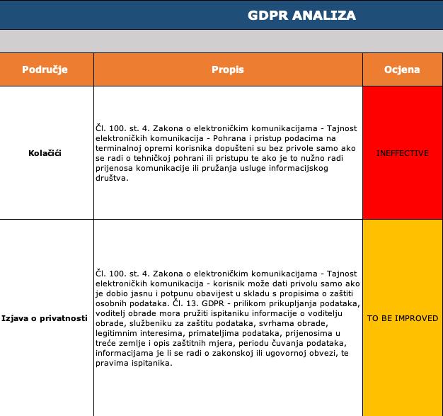 GDPR analiza stranice