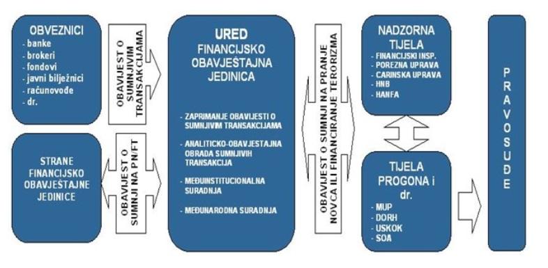 Financijski inspektorat, Ured za sprječavanje pranja novca